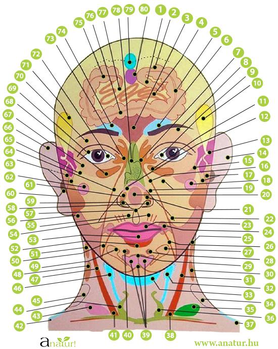 pszoriázis elleni küzdelem eszközei az arcon a pikkelysömör okai és a népi gyógymódokkal való kezelés